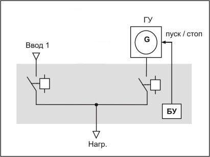 схема АВР с управлением ГУ.
