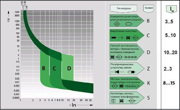 Перегрузочная способность электромеханических стабилизаторов напряжения